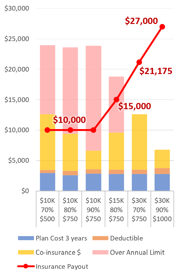 Pet Insurance Payout Chart